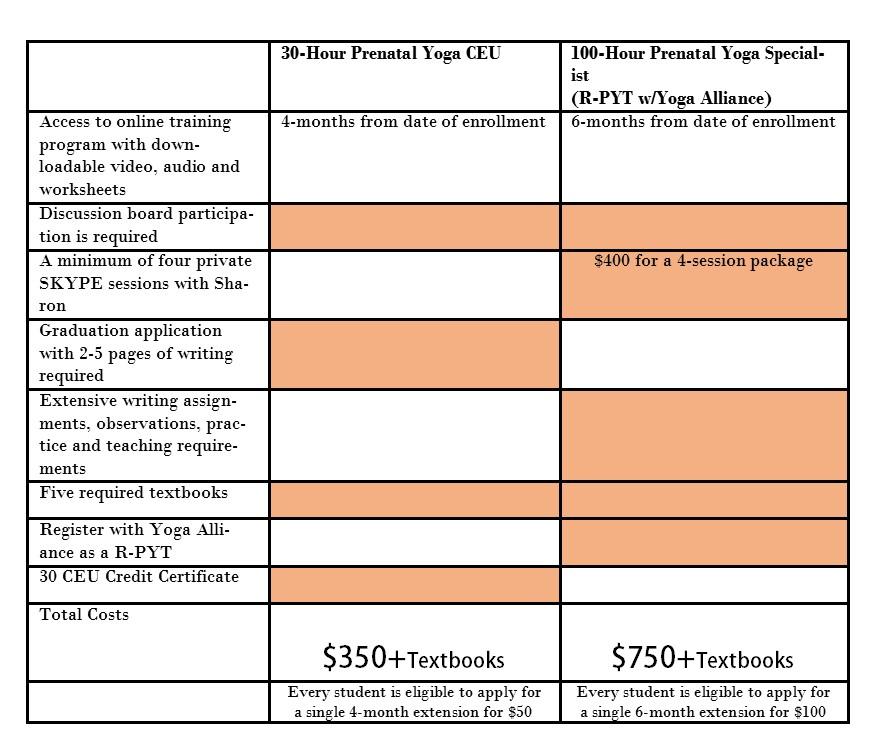 Prenatal Training Track Chart